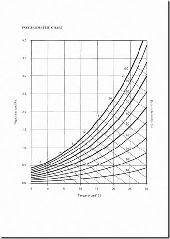Bryan Hindle's psychrometric chart