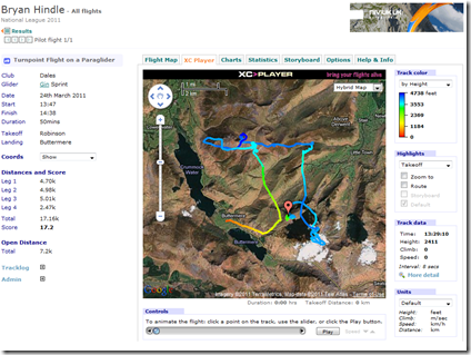 Map of the flight and stats from the XC League