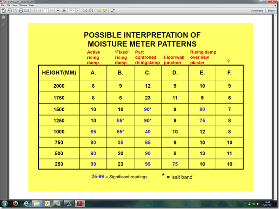 guide to mositure meter profiling for building and damp surveyors